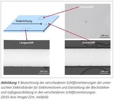 Abbildung 1 Bezeichnung der verschiedenen Schlifforientierungen der untersuchten Elektrobänder für Elektromotoren und Darstellung der Blechstärken und Gefügeausbildung in den verschiedenen Schlifforientierungen. (ZEISS Axio Imager.Z2m, Hellfeld)