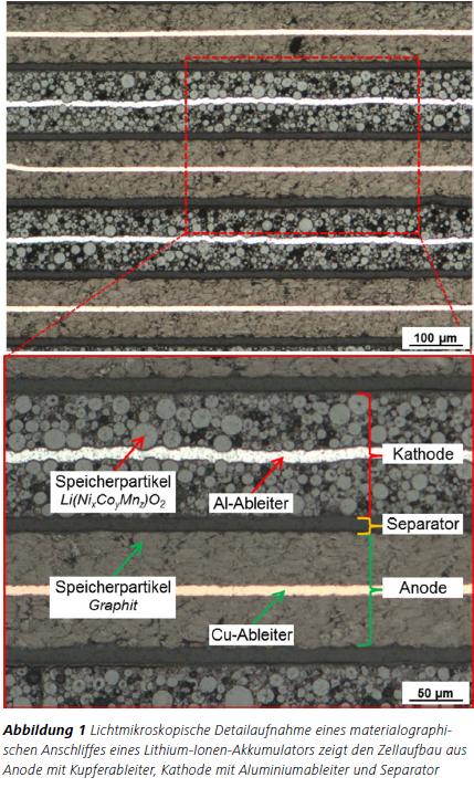 Abbildung 1 Lichtmikroskopische Detailaufnahme eines materialographischen Anschliffes eines Lithium-Ionen-Akkumulators zeigt den Zellaufbau aus Anode mit Kupferableiter, Kathode mit Aluminiumableiter und Separator