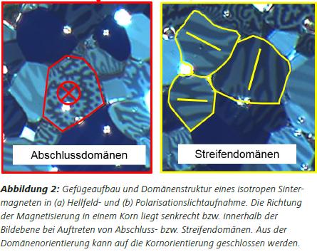 Abbildung2 Gefügeaufbau und Domänenstruktur eines isotropen Sintermagneten in (a) Hellfeld- und (b) Polarisationslichtaufnahme. Die Richtung der Magnetisierung in einem Korn liegt senkrecht bzw. innerhalb der Bildebene bei Auftreten von Abschluss- bzw. Streifendomänen. Aus der Domänenorientierung kann auf die Kornorientierung geschlossen werden.