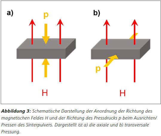 Abbildung3 Schematische Darstellung der Anordnung der Richtung des magnetischen Feldes H und der Richtung des Pressdrucks p beim Ausrichten/ Pressen des Sinterpulvers. Dargestellt ist a) die axiale und b) transversale Pressung.