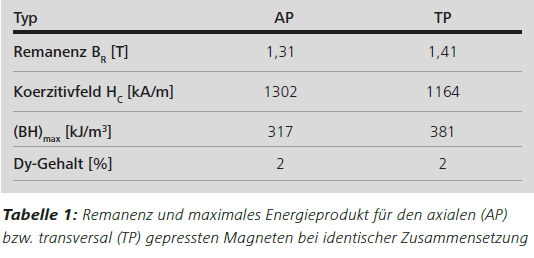 Abbildung Tabelle1: Polarisationslichtaufnahme eines axial gepressten Magneten (Ausschnitt aus MosaiX 1000×, 6×6) Abbildung 8: Polarisationslichtaufnahme eines transversal gepressten Magneten (Ausschnitt aus MosaiX 1000×, 6×6)